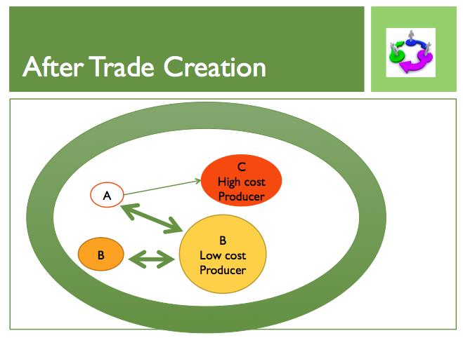 Trade Blocs Essay
